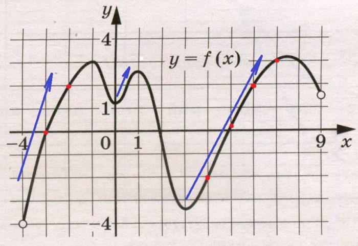 Решение №988 На рисунке изображён график функции у = f(x), определённой на интервале (–4; 9).
