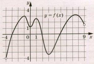 На рисунке изображён график функции у = f(x), определённой на интервале (–4; 9).