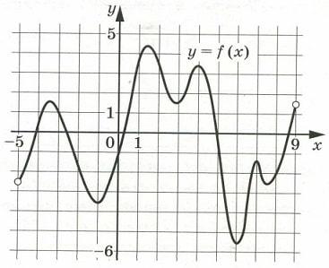 Решение №951 На рисунке изображён график функции у = f(x), определённой на интервале (–5; 9).