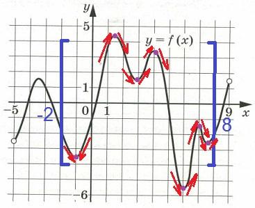 На рисунке изображён график функции у = f(x), определённой на интервале (–5; 9).