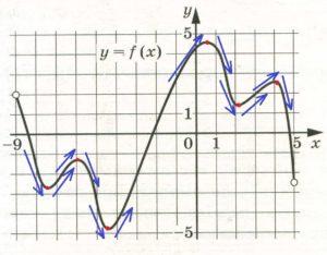 Решение №1005 На рисунке изображён график функции у = f(x), определённой на интервале (–9; 5).