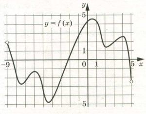 На рисунке изображён график функции у = f(x), определённой на интервале (–9; 5).