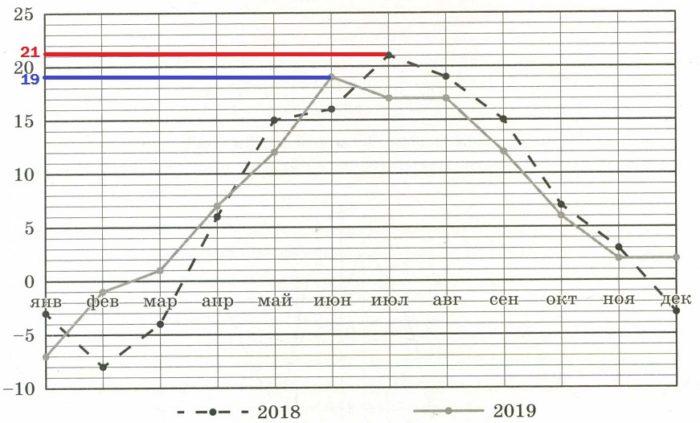 Решение №984 На рисунке показано изменение средней температуры за каждый месяц в 2018 и 2019 годах ...
