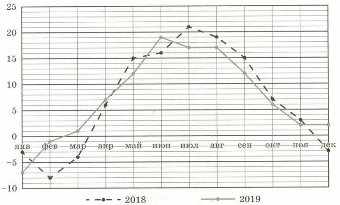 На рисунке показано изменение средней температуры за каждый месяц в 2018 и 2019 годах в Санкт-Петербурге.