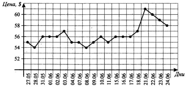 На рисунке жирными точками показана цена нефти на момент закрытия биржевых торгов