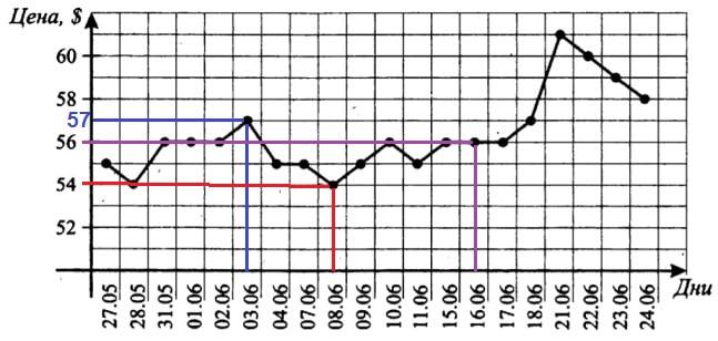 Решение №941 На рисунке жирными точками показана цена нефти на момент закрытия биржевых торгов во все рабочие дни с 27 мая по 24 июня ...