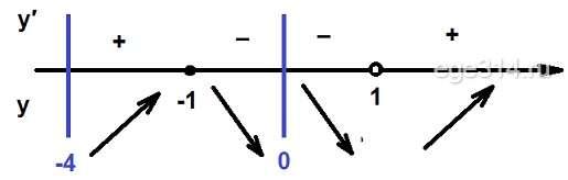 Решение №992 Найдите наибольшее значение функции у = 3х^5 – 5х^3 + 16 ...