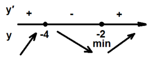 Решение №1002 Найдите точку минимума функции y = (x + 4)^2(x + 1) + 9