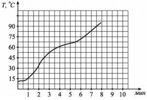 Определите по графику, за сколько минут чайник нагреется от 45°С до 90°С.