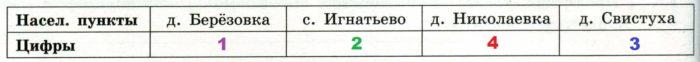 Решение №927 Миша летом отдыхает у дедушки и бабушки в деревне Николаевке.