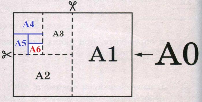 Сколько листов бумаги формата А6 получится при разрезании одного листа бумаги формата А0