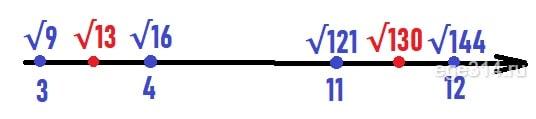 Сколько целых чисел расположено между числами √13 и √130