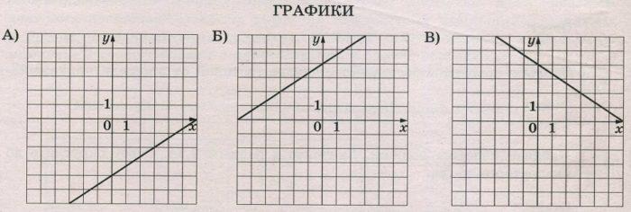 Установите соответствие между графиками функций и формулами, которые их задают
