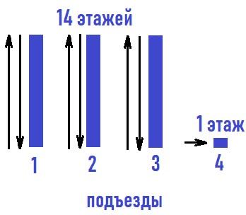 В 14‐этажном доме расположены 336 квартир по 4 квартиры на этаже.