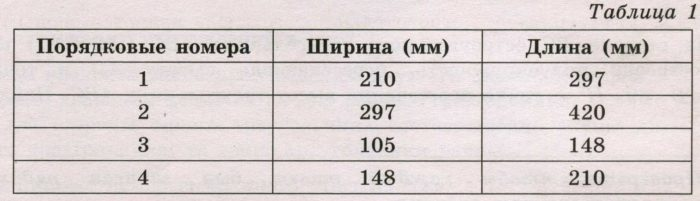 В таблице 1 даны размеры листов бумаги четырёх форматов от А3 до А6