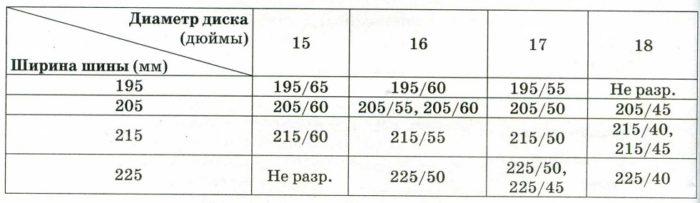 В таблице показаны разрешённые размеры шин.