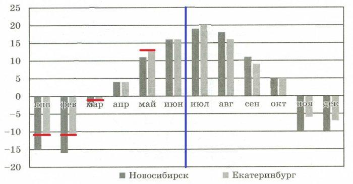 На диаграмме показано изменение средней температуры за каждый месяц 2019 года в Новосибирске и Екатеринбурге.