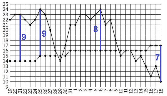 На рисунке жирными точками показаны среднесуточная температура в Москве