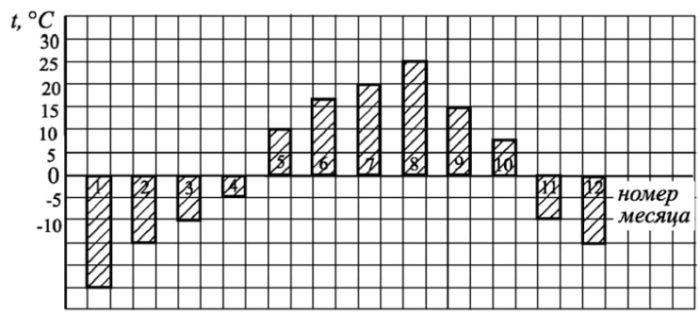 На диаграмме показана среднемесячная температура воздуха (в градусах Цельсия) в Челябинске.