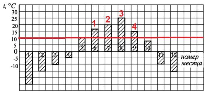 Решение №1040 На диаграмме показана среднемесячная температура воздуха (в градусах Цельсия) ...