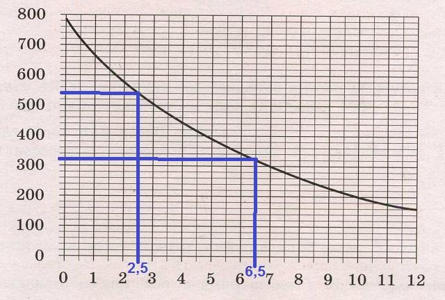 Решение №1089 На графике изображена зависимость атмосферного давления от высоты над уровнем моря.
