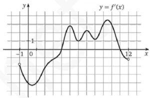 На рисунке изображен график функции y = f′(x), где f′(x) производная функции y = f(x)