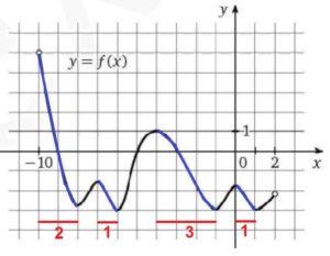 На рисунке изображен график функции y = f(x), определенной и дифференцируемой на интервале (–10; 2).