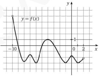 На рисунке изображен график функции y = f(x), определенной и дифференцируемой