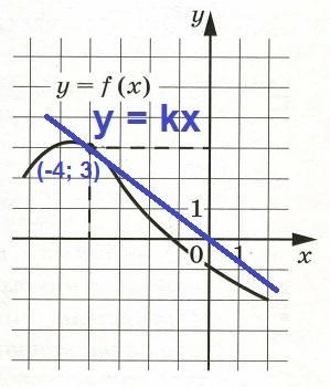Решение №1092 На рисунке изображён график функции у = f(х).