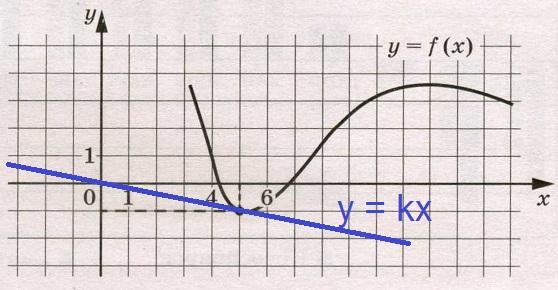 Решение №1069 На рисунке изображён график функции у = f(х). Прямая, проходящая через начало ...