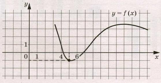 На рисунке изображён график функции у = f(х).