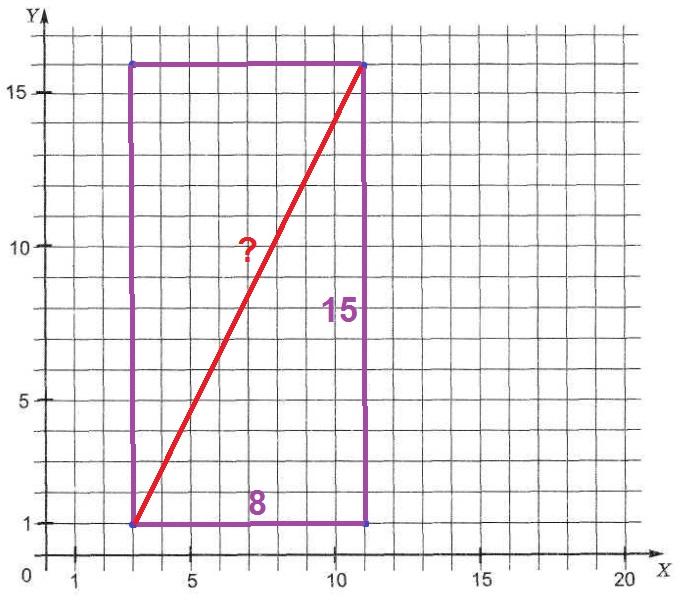 Найдите длину диагонали прямоугольника, вершины которого имеют координаты (3; 1), (11; 1), (11; 16), (3; 16).