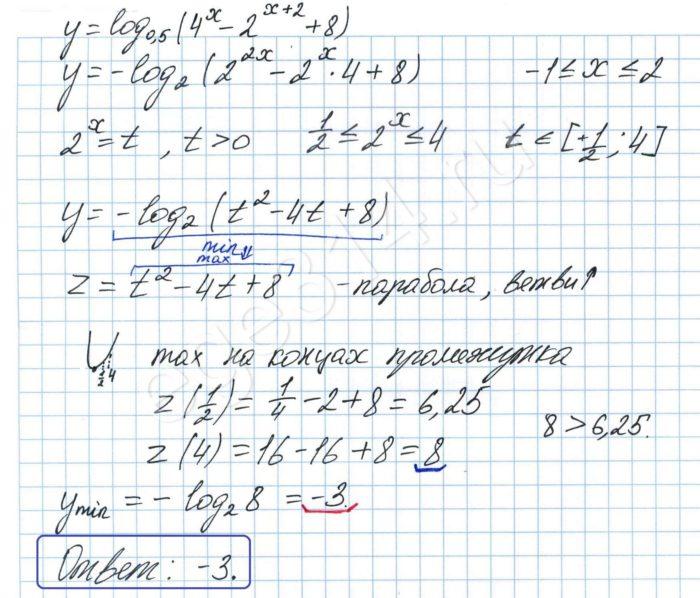 Найдите наименьшее значение функции y = log0,5 (4^x-2^(x+2)+8)