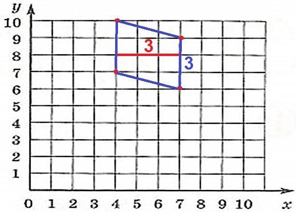 Найдите площадь параллелограмма, вершины которого имеют координаты (4; 7), (7; 6), (4; 10), (7; 9).