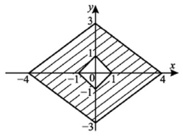 Найдите площадь закрашенной фигуры на координатной плоскости (см. рис.).
