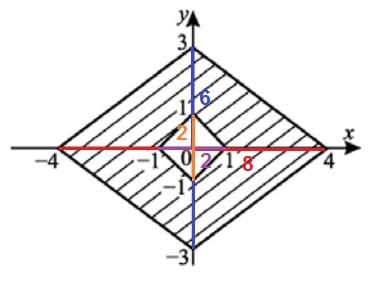 Решение №1041 Найдите площадь закрашенной фигуры на координатной плоскости (см. рис.).