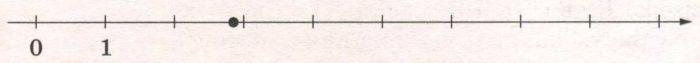 Одно из чисел отмечено на прямой точкой. Какое это число?