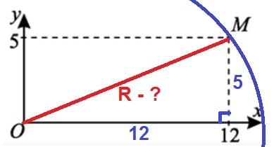 Окружность с центром в начале координат проходит через точку М(12;5)