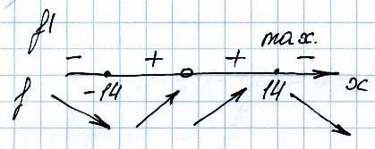 Точка максимума х = 14.