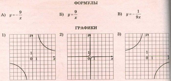 Решение №1111 Установите соответствие между формулами, которыми заданы функции, и графиками этих функций. А) y = -9/x Б) y = 9/x В) у = -1/9х.