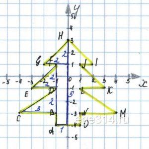 Даны точки А(‐1;‐4), B(‐1;‐3), C(‐4;‐3), D(‐1;‐1), E(‐3;‐1), F(‐1;1), G(‐2;1), H(0;3), I(2;1), J(1;1), K(3;‐1), L(1;‐1), M(4;‐3), N(1;‐3), O(1;‐4).