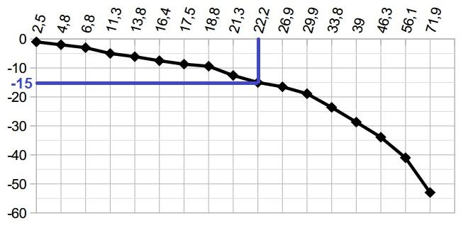 Решение №1118 На графике показана зависимость температуры замерзания смеси воды с этанолом (по оси ординат) от массовой доли этанола ...