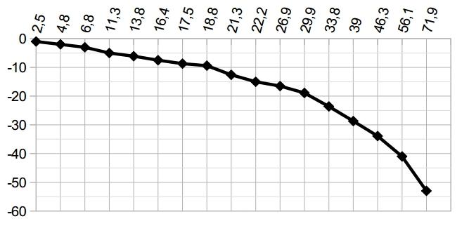 На графике показана зависимость температуры замерзания смеси воды с этанолом (по оси ординат)