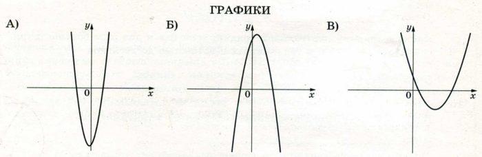 На рисунках изображены графики функций вида у = ах2 + bх + c. Установите соответствие между графиками функций и знаками коэффициентов а и с.