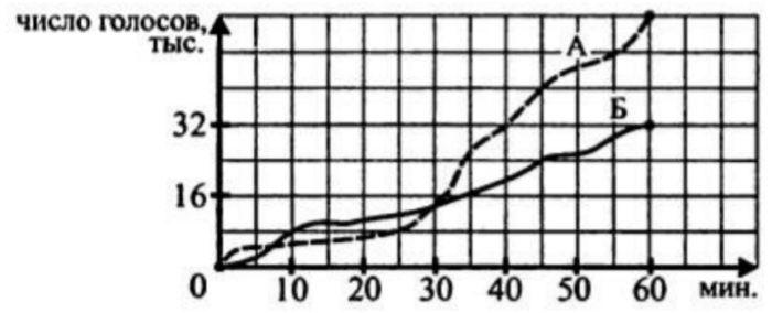 На рисунке изображены графики, показывающие, как во время телевизионных дебатов