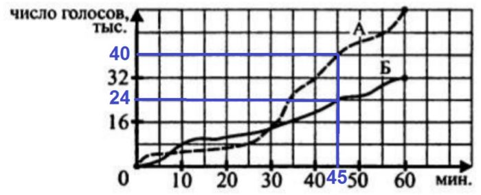 На рисунке изображены графики, показывающие, как во время телевизионных дебатов.