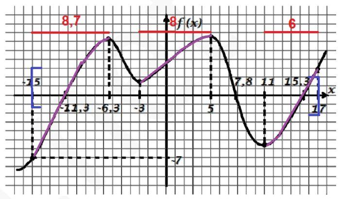 Решение №1123 На рисунке показан график функции f(x). Найдите на отрезке [‐15; 17] наименьшую длину промежутка ...