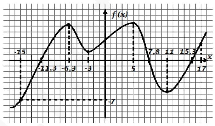 На рисунке показан график функции f(x) . Найдите на отрезке [‐15; 17]
