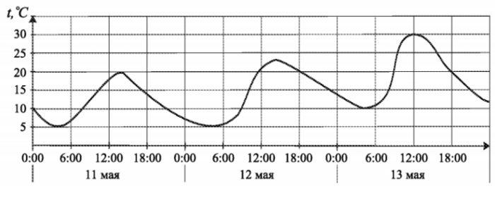 На рисунке показано изменение температуры воздуха на протяжении трех суток.