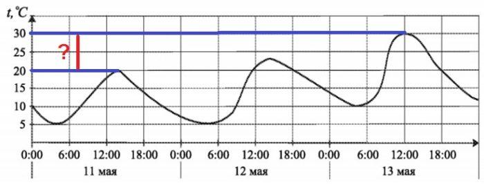 Решение №1162 На рисунке показано изменение температуры воздуха на протяжении трех суток.